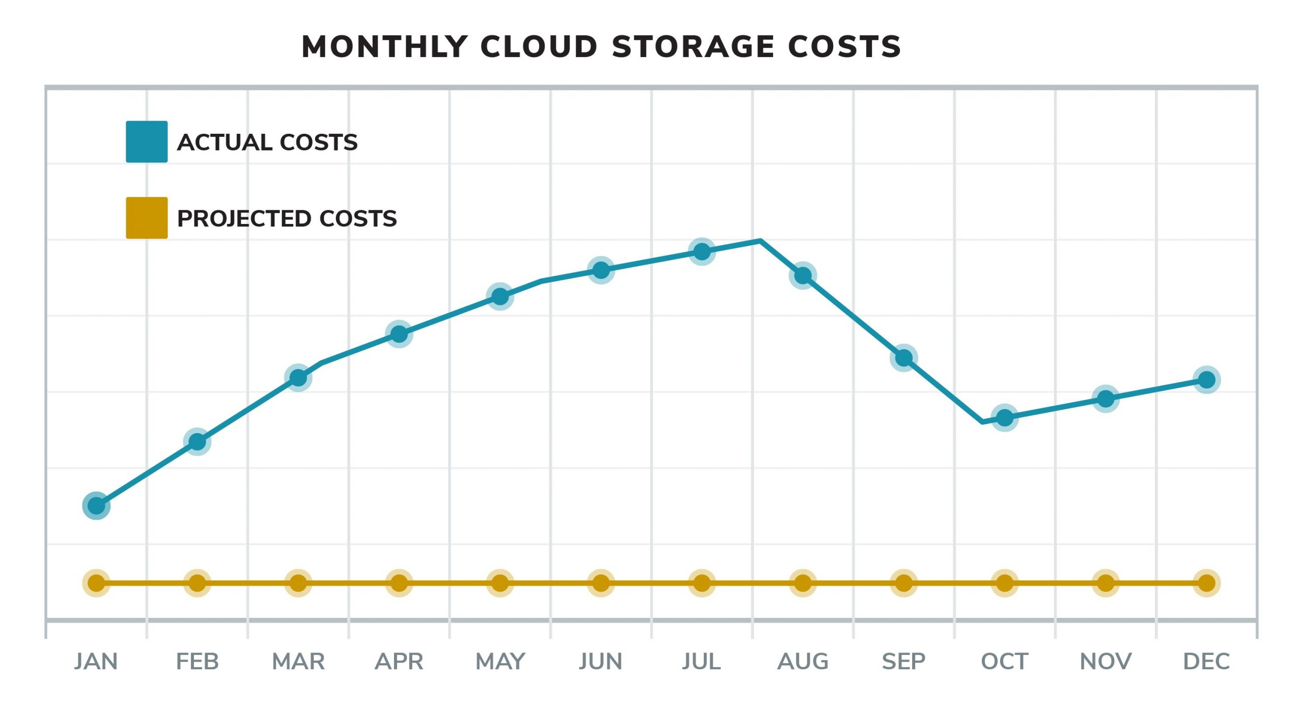 Reality of OpEX Cloud storage costs